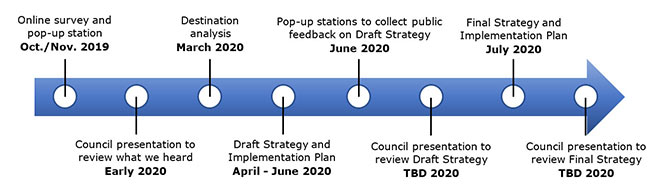 Tourism project timeline - consultation starts October 2019, with final strategy drafted in the summer of 2020.