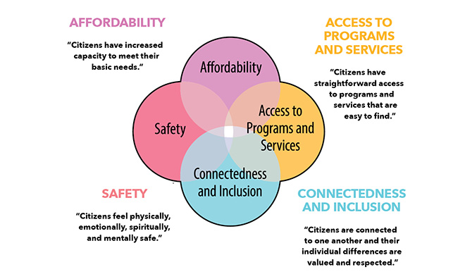 Themes: affordability, access to programs and service, safety, connectedness and inclusion.