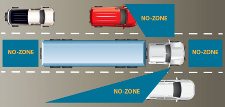 "Diagram showing the ""NO-ZONES"" or blind spots of semi-trucks"