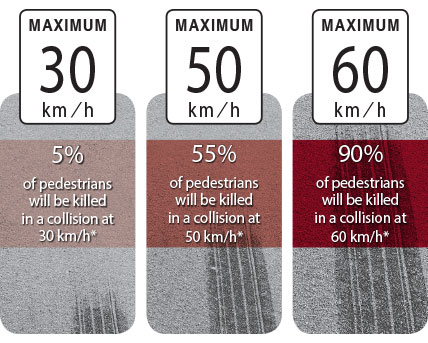 Five percent of pedestrians will be killed in a collision at 30 kilometres per hour. Fifty-five percent of pedestrians will be killed in a collision at fifty kilometres per hour. Ninety percent of pedestrians will be killed in a collision at sixty kilometres per hour.