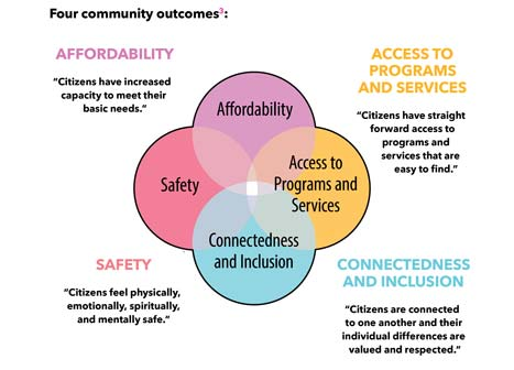 Four community outcomes