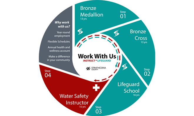 Lifeguard And Instructor Development Programs