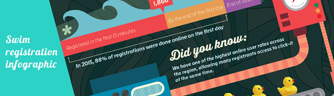 Swimming Registration Infographic