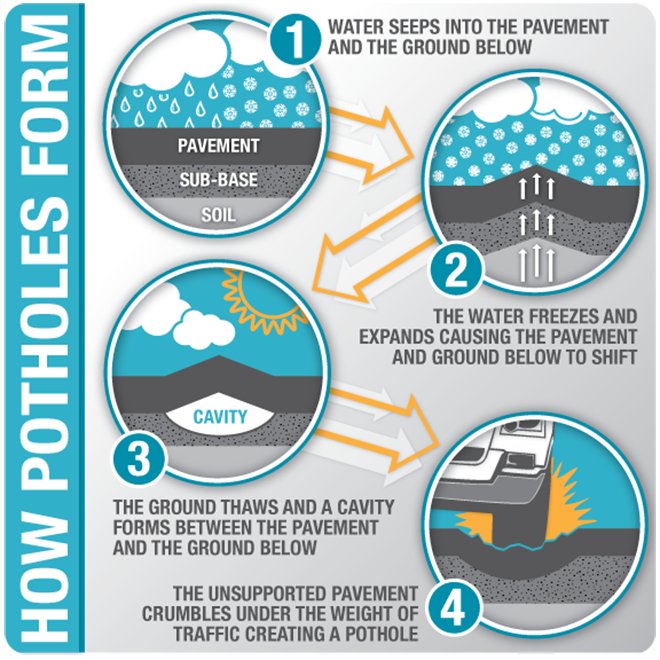 Illustration with text: Water seeps into the pavement and ground below. Water freezes and expands causing the pavement and ground to shift. Ground thaws and a cavity forms between the pavement and ground.Unsupported pavement crumbles under traffic weight