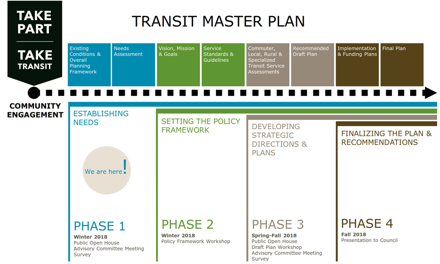 Graphic indicating the four phases of the project: 1 - establishing needs - winter 2018, 2 - setting policy and framework, 3 - developing plans, 4 - finalizing plan and recommendations - fall 2018