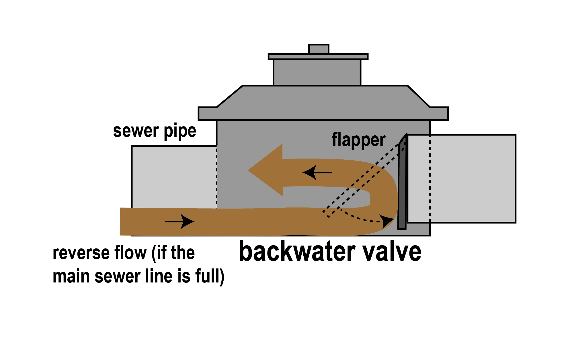 Diagram of a backwater valve showing how the valve closes when the flow reverses.