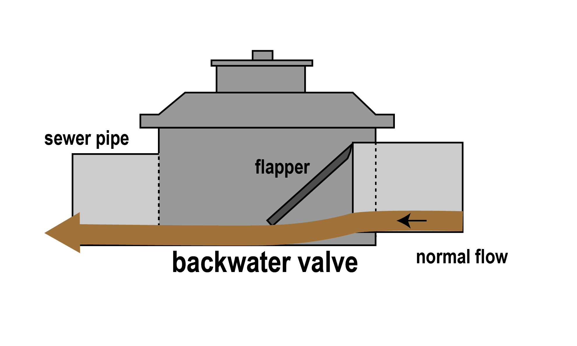 Diagram of an backwater valve showing normal flow.
