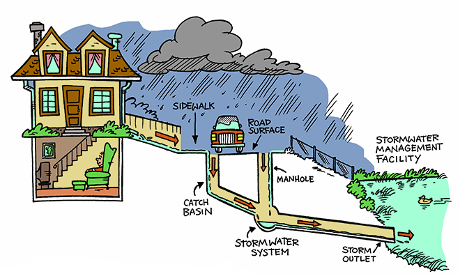 Stormwater management system | Strathcona County on house survey, house engineering design, house decks design, house painting design, house bathrooms design, house doors design, house fencing design, house site plans, septic tanks design, house sewer design, moder design, house building design, house construction, house elevation design, house foundation design, house driveway design, house roof design, house siding design, house electrical design, house lighting design,